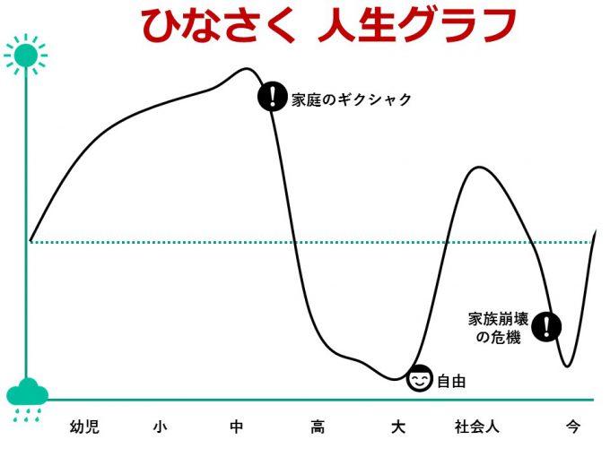 ひなさく人生グラフ