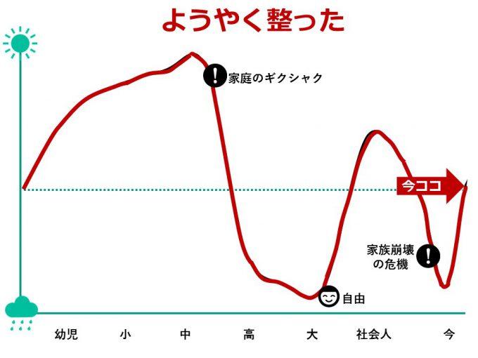 ひなさく人生グラフ_今