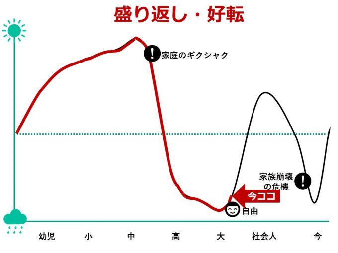 ひなさく人生グラフ_大学生