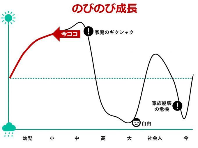 ひなさく人生グラフ_小学生