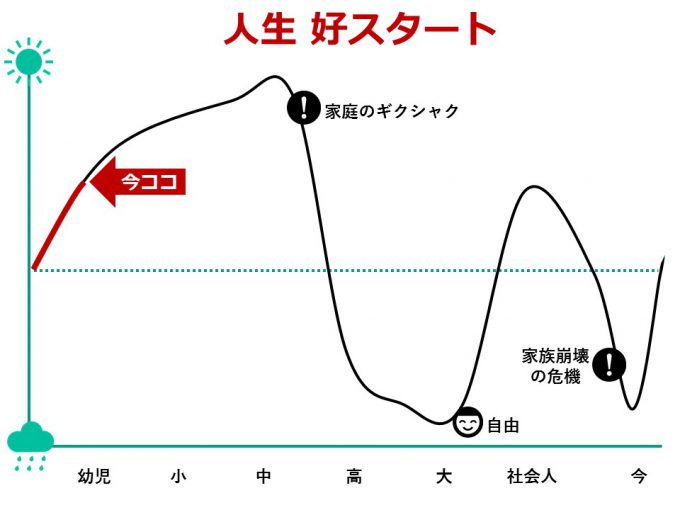 ひなさく人生グラフ_幼児期