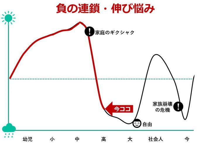ひなさく人生グラフ_高校生